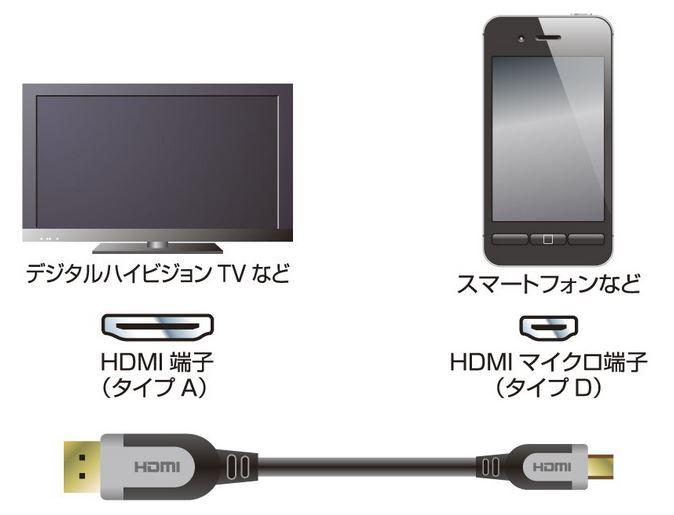 ケーブルでスマホとテレビを繋いでdTVを見る方法