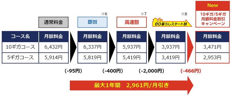 eo光10ギガ/5ギガコースの割引イメージ