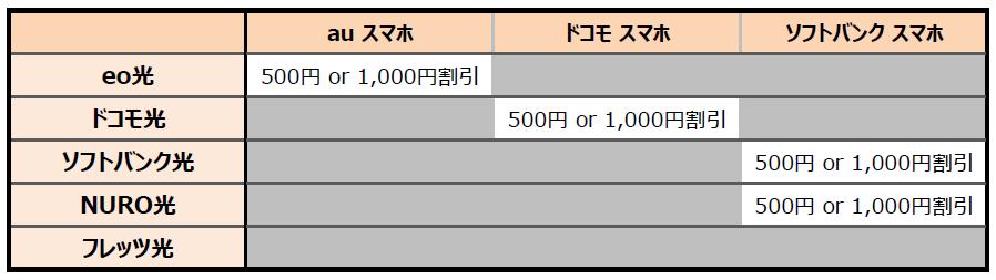 eo光はau、ドコモ光はドコモ、ソフトバンク光、NURO光はソフトバンクでセット割が適用可能