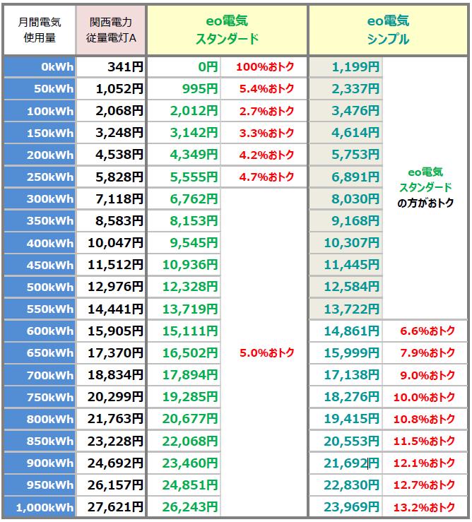 関西電力とeo電気(eo光ネット契約の場合)の比較