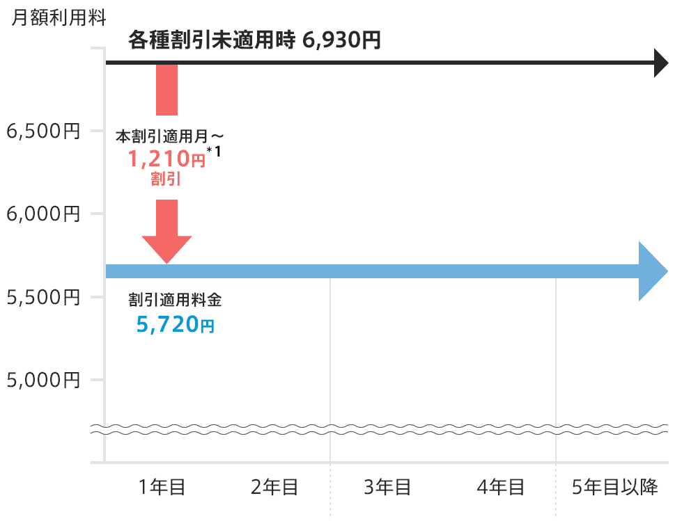 NTT西日本フレッツ光クロス割引キャンペーン