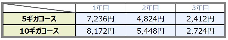 eo光10ギガ/5ギガコースの長割違約金