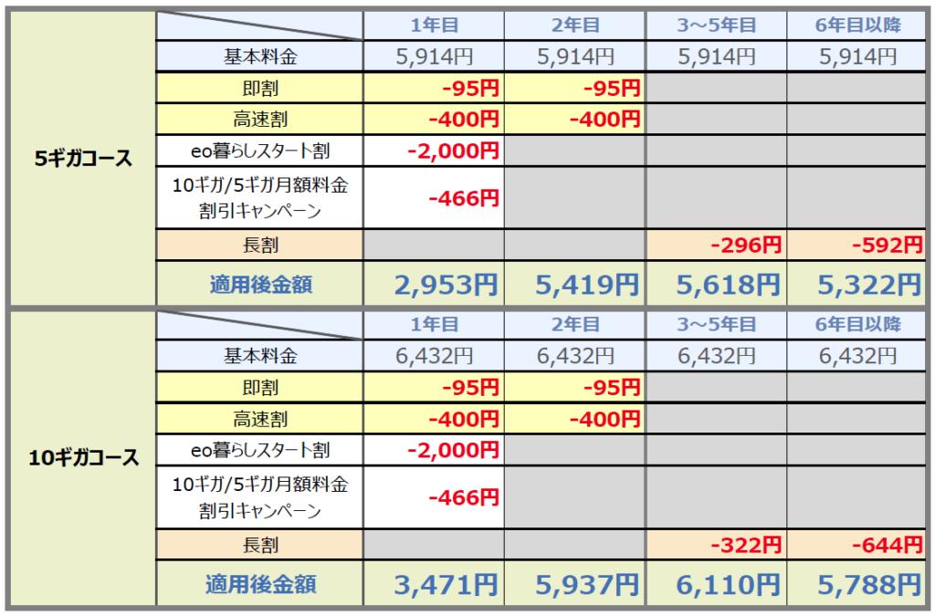eo光10ギガ/5ギガコースのキャンペーン料金
