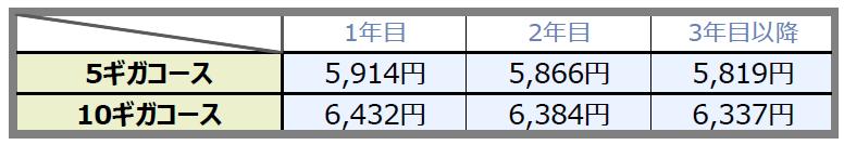 eo光10ギガ/5ギガコースの通常料金