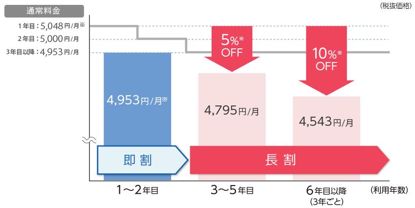 eo光長割料金イメージ