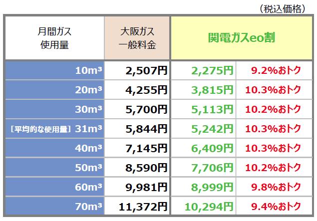 関電ガスeoと大阪ガスの料金比較