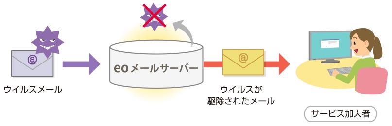 eo光のメールウィルスチェック