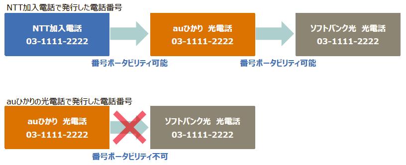 番号ポータビリティの条件