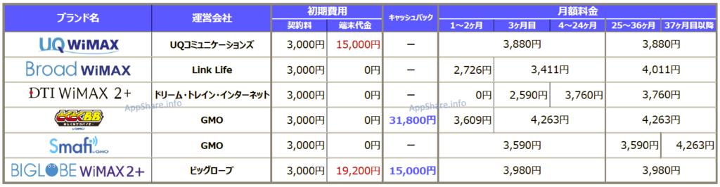 BroadWiMAXと各社WiMAXの月額料金比較