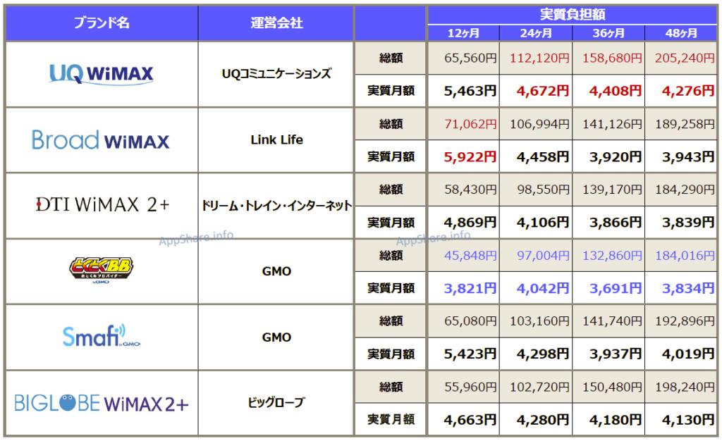 BroadWiMAXと各社WiMAXの実質月額料金徹底比較