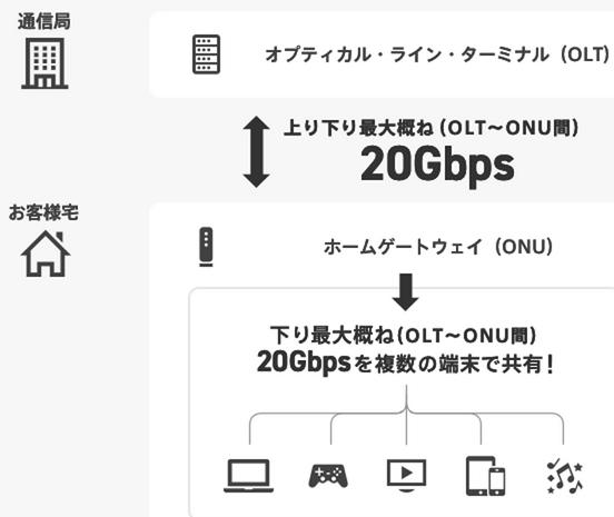 NURO光20Gs提供イメージ