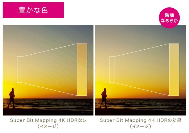 Super Bit Mapping 4K HDRで滑らかなグラデーション
