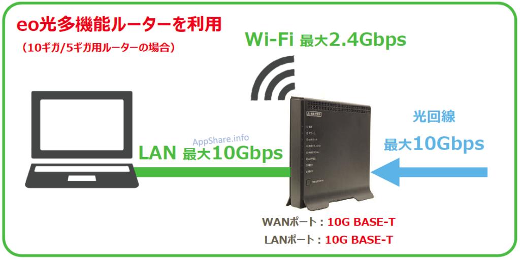 eo光多機能ルーターは10GBASE-T対応