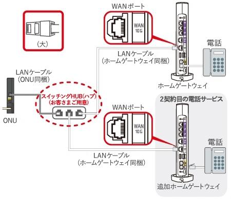 auひかりで光電話を2回線利用する場合の配線イメージ