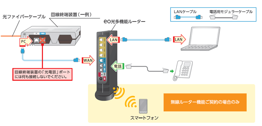 eo光多機能ルーター配線図