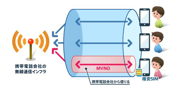MVNOとは